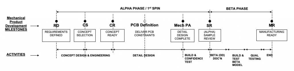 model for product development