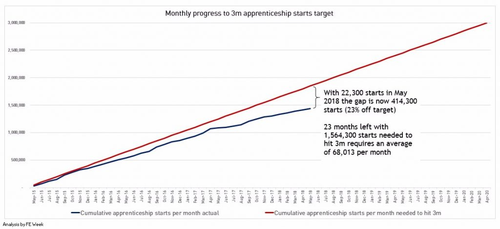 Why are there still so few apprentices?