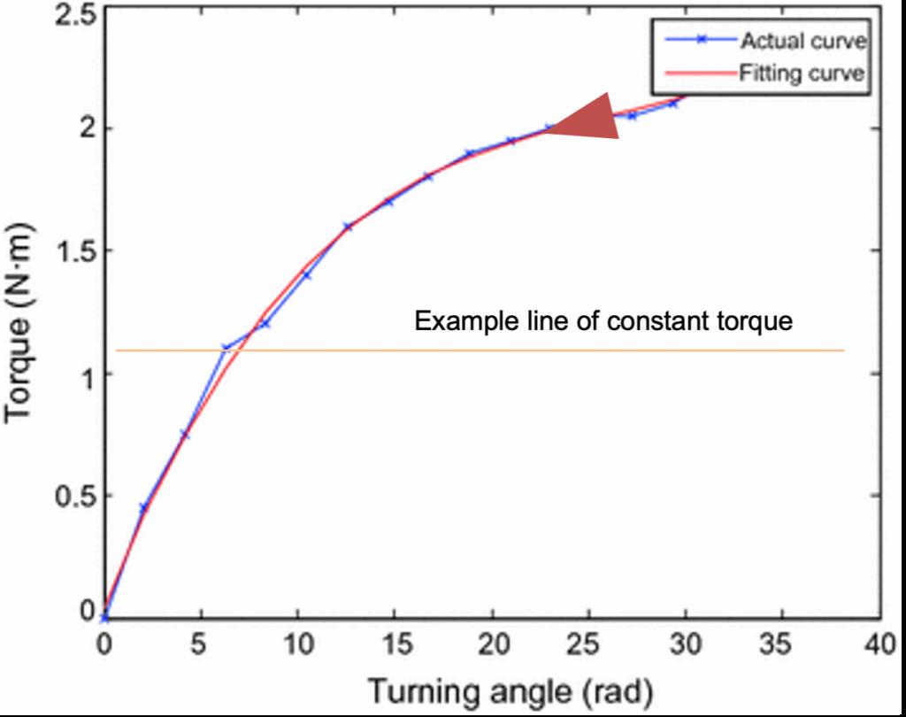 Constant torque graph