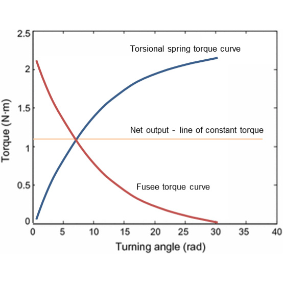 Counteracting torque curve graph